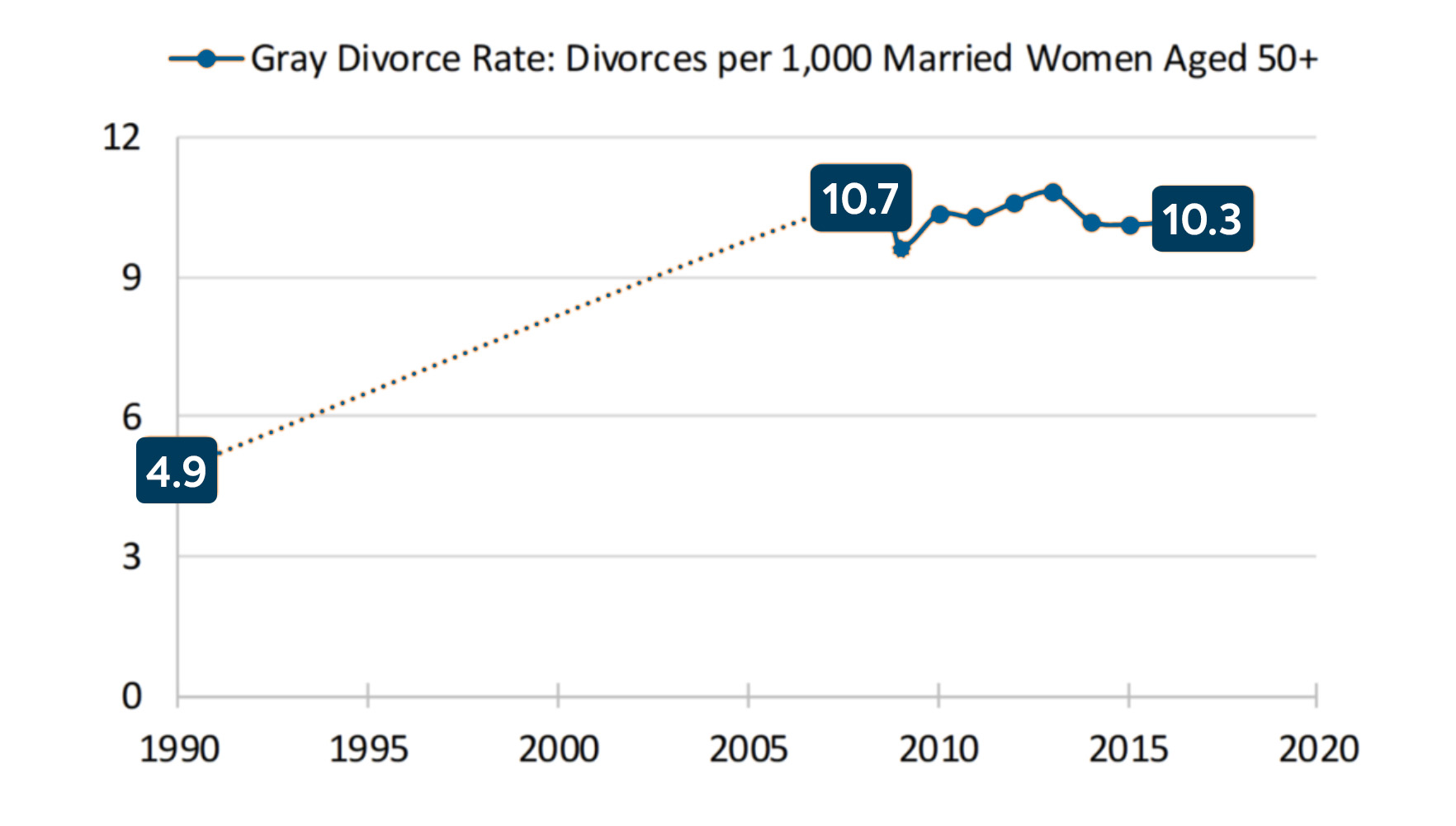 Chart: Divorce Rate For Women Over 50 Has Doubled Since 1990
